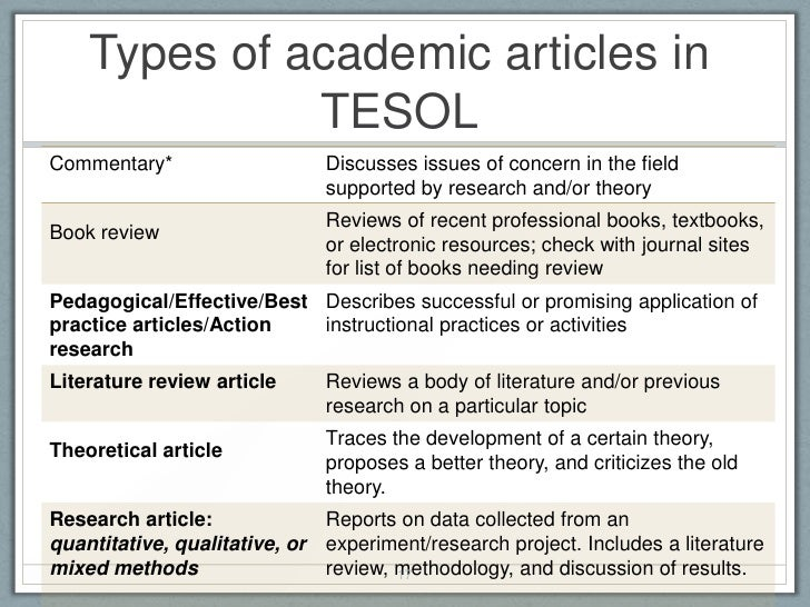 Articles on academic writing