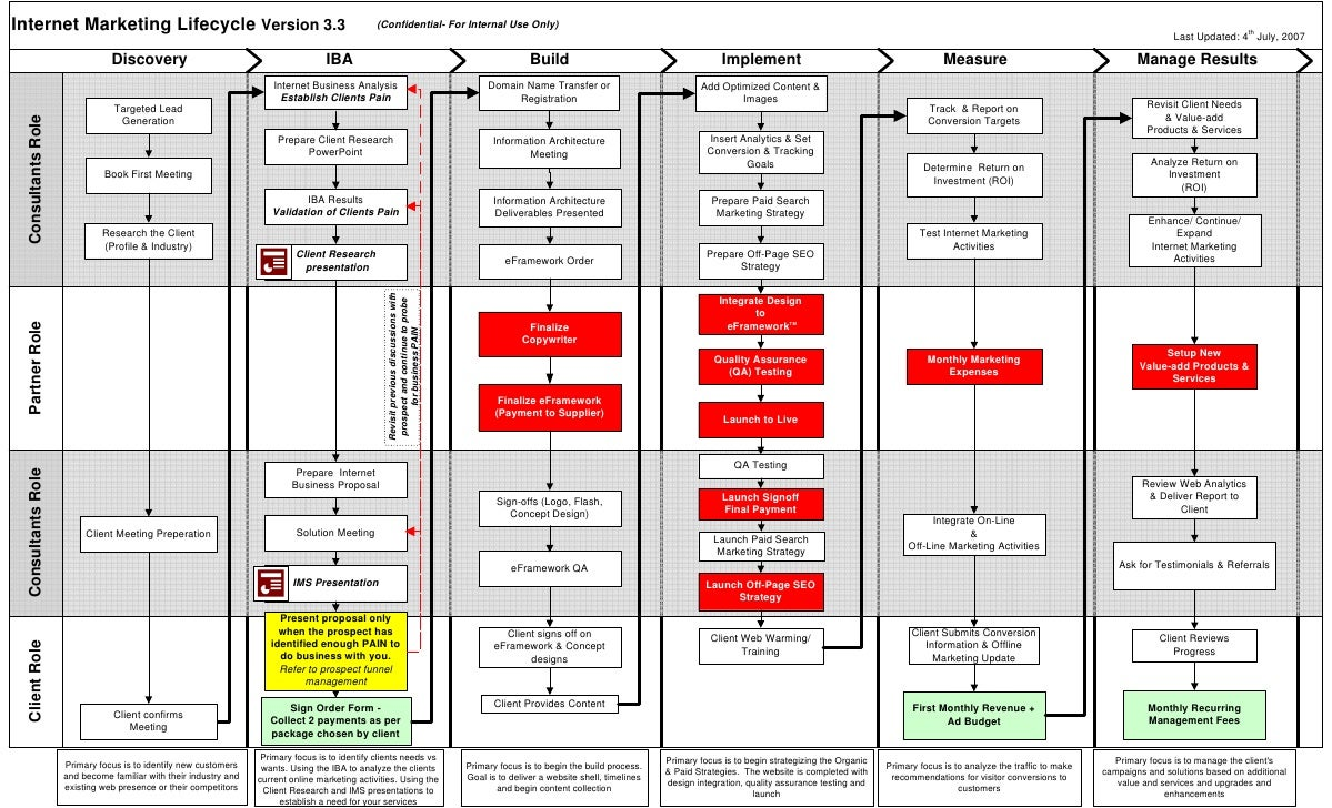 WSI process flow