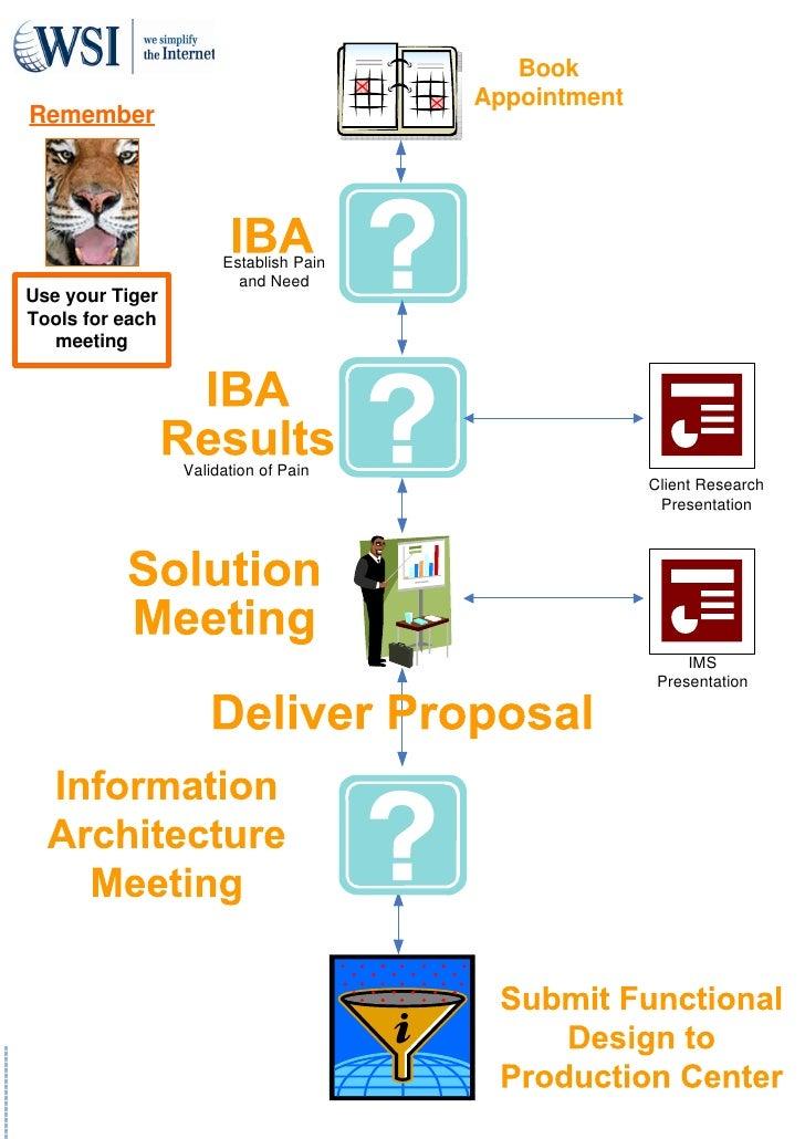 WSI sales process flow v.1