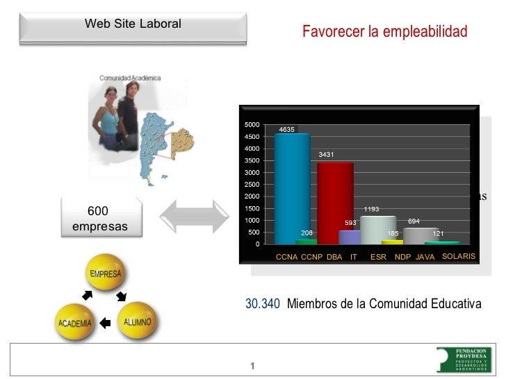 Facilitar la Empleabilidad 396 12.578 Alumnos  600 Empresas Favorecer la empleabilidad Favorecer la empleabilidad 30.340  ...