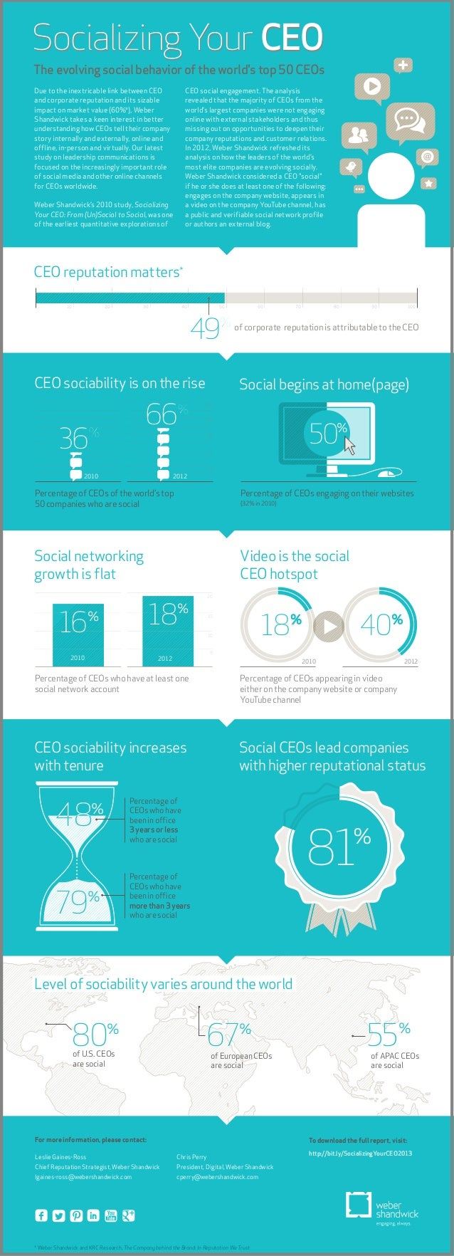 Socializing Your CEOThe evolving social behavior of the worlds top 50 CEOs                                                ...