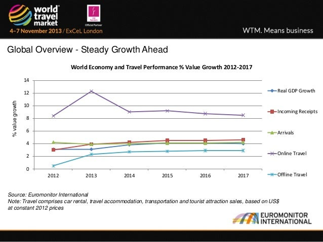 2013 Travel Tourism Trends From World Travel Market