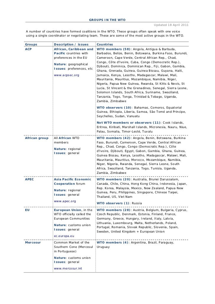 GROUPS IN THE WTO                                                                                   Updated 18 April 2011A...