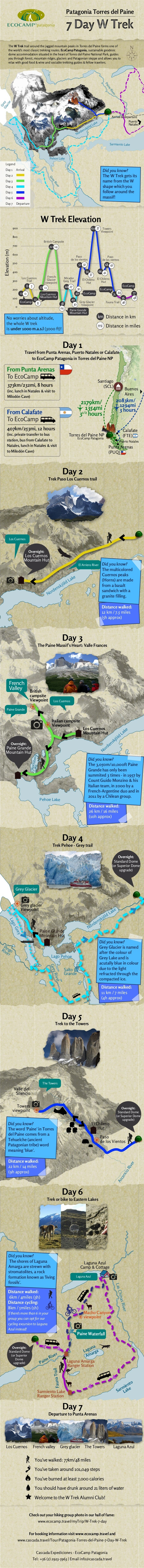 7 Day W-Trek Day by Day Infographic
