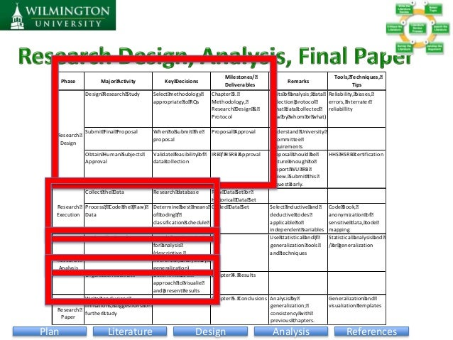 mixed methods dissertation proposal Writing a proposal for your dissertation: guidelines and examples the format of a mixed methods proposal chapter 2 of a mixed methods dissertation proposal.