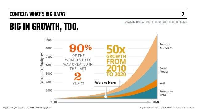 évolution de la production de données