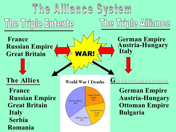 role of the alliance system in This alliance ensured that each country led to a whole world war due to the system of alliances that this played an important role during world war i due.