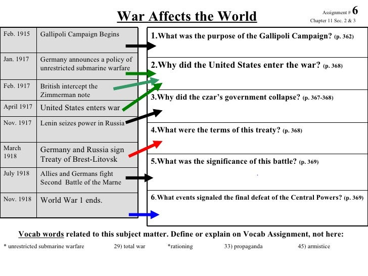 Wwi 09 6 war affects the world