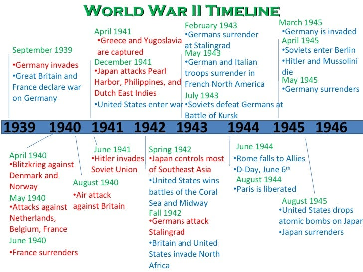 world war ii timeline World war i & world war ii, a timeline made with timetoast's free interactive timeline making software.