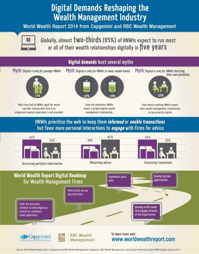 Infographic: Digital Demands Reshaping the Wealth Management Industry