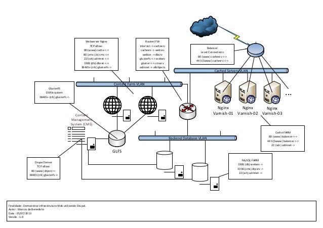 Finalidade : Demonstrar infraestrutura Web utilizando Drupal. Autor : Marcos de Benedicto Data : 05/07/2013 Versão : 1.0 G...