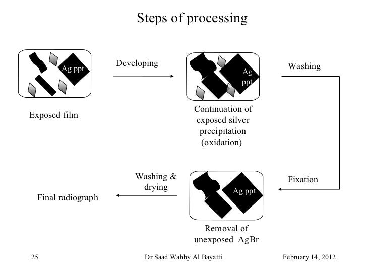 Radiation Processing - EOLSS