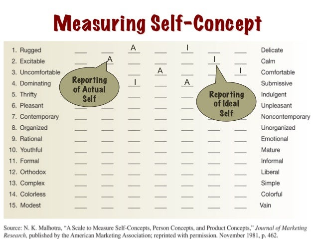 ideal self The self-concept the self-concept basically means the beliefs a person holds about his or hers attributes and how he or she evaluates those qualities.