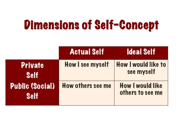 self concept meaning of life and ideal What is self-concept in psychology - definition & overview self-concept & self-esteem in ideal self vs real self: definition & difference related study.