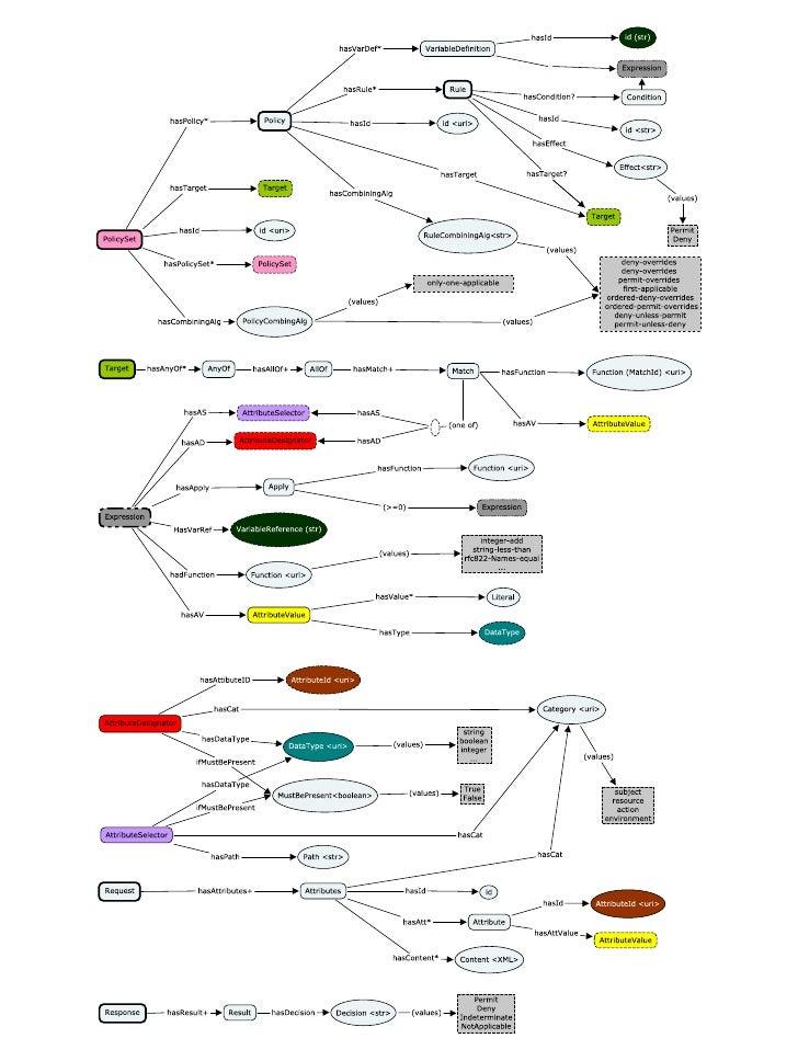 XACML 3.0 (Partial) Concept Map