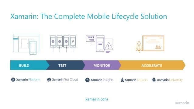 Xamarin vs hybrid html making the right mobile platform for Xamarin architecture