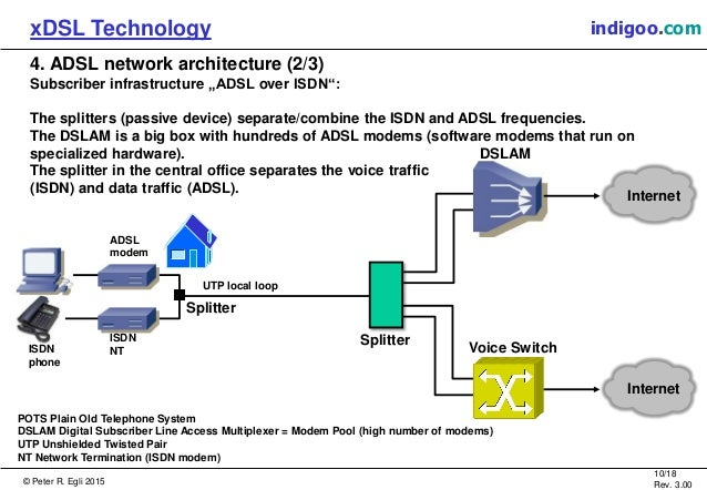 an analysis of adsl technology and other products in the xdsl family Dsl phantom monitors and records data transparently within the adsl physical layer ip layer traffic can be stored or sent over a secure network to the monitoring facility.
