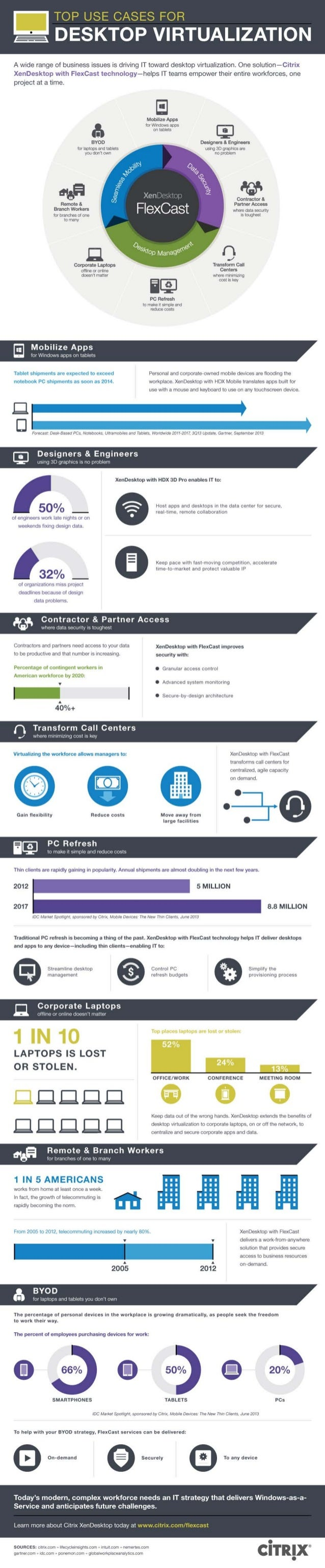 INFOGRAPHIC - Top 8 Use Cases for Desktop Virtualization