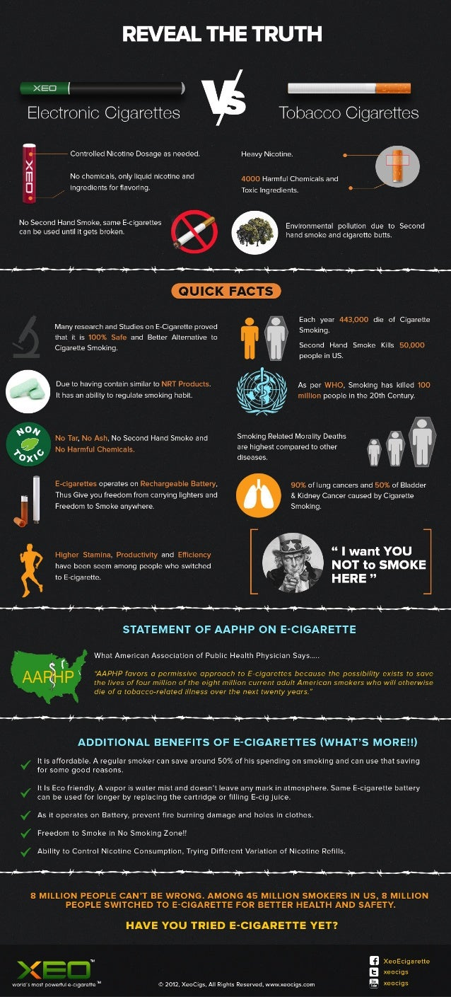 Understanding The Difference Between Cigarettes and E-cigarettes