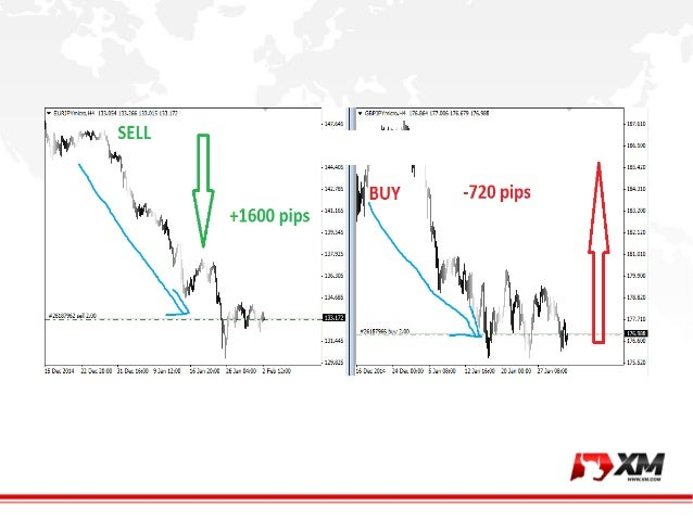 Strategie spread trading forex