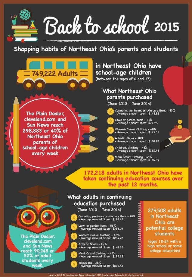 2015 Shopping habits of Northeast Ohio's parents and students Source: 2015 R1 Scarborough Report. Copyright 2015 Scarborou...