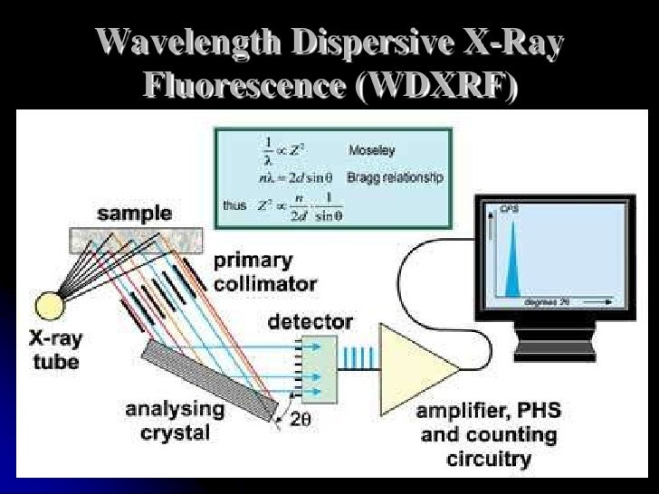 xrf-basic-principles-15-728 X Ray Diffraction Schematic Diagram on faux hkust 1, working principle,