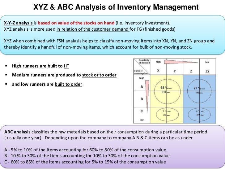 xyz analysis Full-text (pdf) | purpose - item classification based on abc‐xyz analysis is of high importance for strategic supply and inventory control it is common to perform the analysis with past consumption data in this context, the purpose of this study is to test the hypothesis that an integration of d.