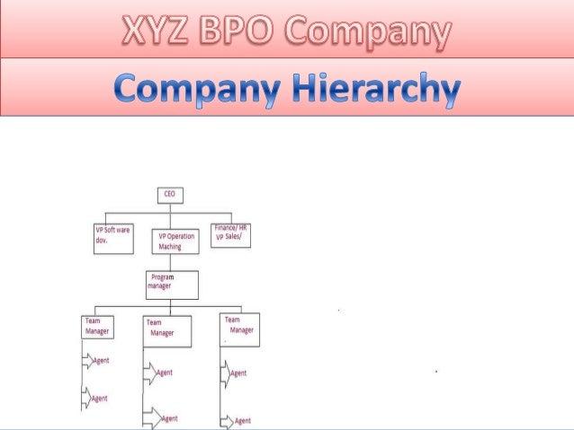 Xyz's bpo company