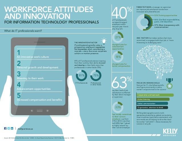 Workforce Attitudes and Innovation for IT Professionals