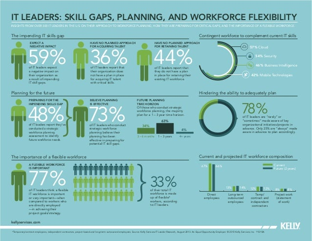 IT LEADERS: SKILL GAPS, PLANNING, AND WORKFORCE FLEXIBILITY