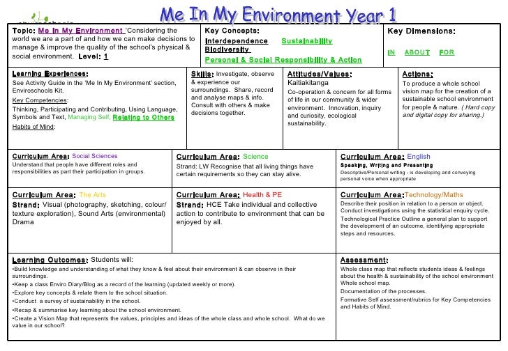 Me In My Environment Year 1 Curriculum Area : Technology/Maths Describe their position in relation to a person or object. ...