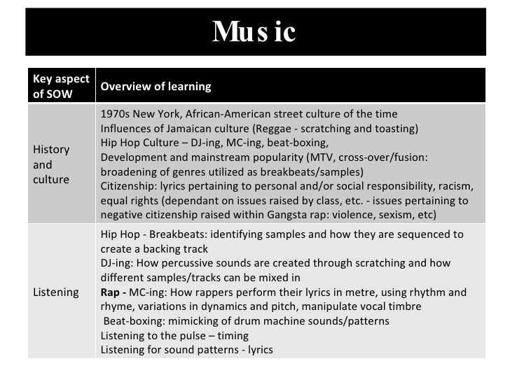 Y7 Music Rap Module Detailed Overview