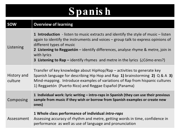 Spanish SOW Overview of learning Listening 1  Introduction  - listen to music extracts and identify the style of music – l...