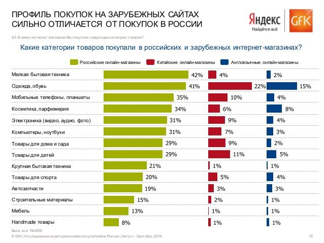 Самые популярные сайты продаж одежды в россии