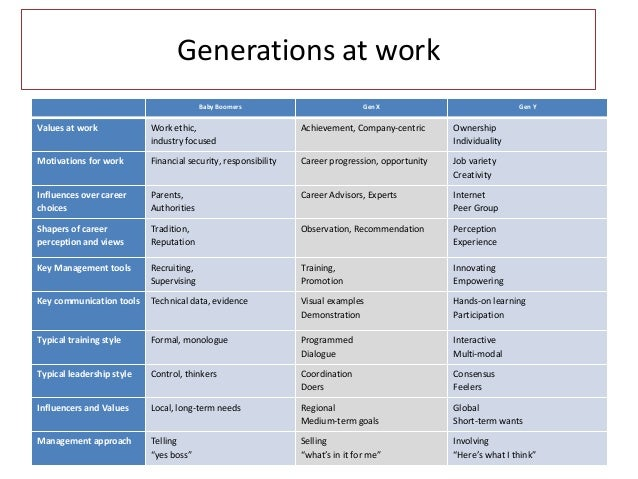 generational differences in work values In addition, generational values, attitudes, beliefs, and behaviors are becoming as commonly accepted and increasingly talked about as a sub-culture, better known as the generational culture in some cases the two cultures work together well.