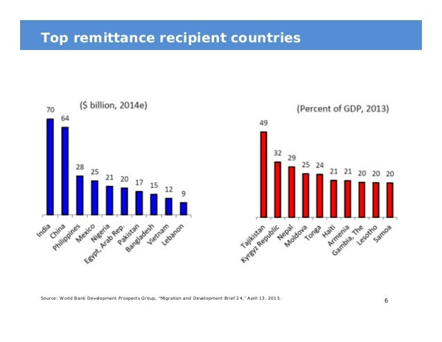 remittances for developing countries With an estimated usd$465 billion in remittances expected to flow into  developing countries in 2017,1 the impact of remittances on development has  been.