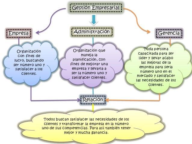 Gestión EmpresarialEmpresa                          Administración                                Gerencia                ...