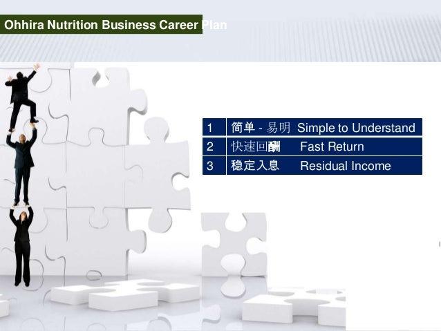 1 简单 - 易明 Simple to Understand2 快速回酬 Fast Return3 稳定入息 Residual IncomeOhhira Nutrition Business Career Plan