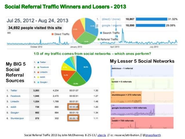Social Referral Traffic 2013 by John McElhenney 8-25-13 / uber.la // cc: reuse w/attribution // @jmacofearth Social Referr...