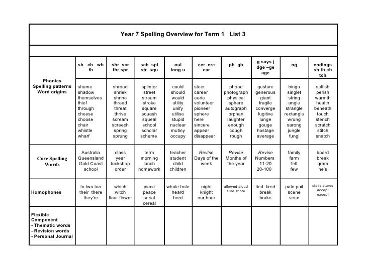 Year 7 M Spelling Words For Term 1 List 1