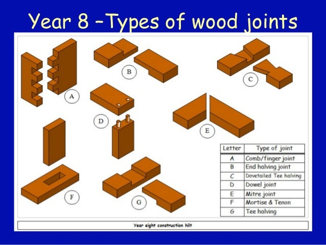Year 8 wood joints for Types of woodworking