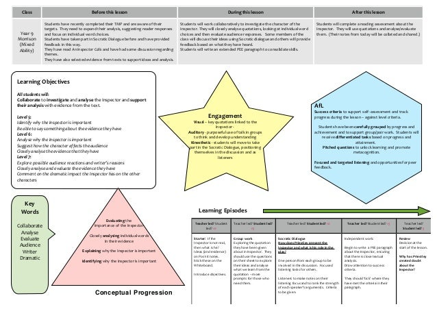 Class  Before this lesson  During this lesson  After this lesson  Year 9 Morrison (Mixed Ability)  Students have recently ...