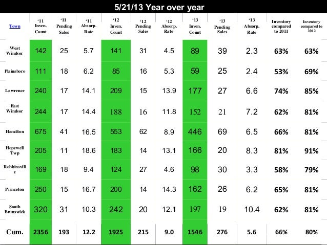Year over Year Real Estate Stats