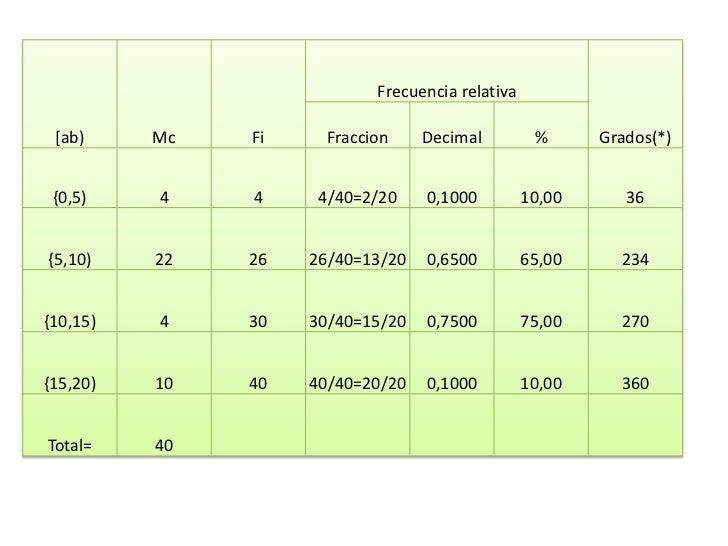 Frecuencia relativa [ab)     Mc   Fi     Fraccion    Decimal          %      Grados(*) {0,5)    4    4     4/40=2/20    0,...