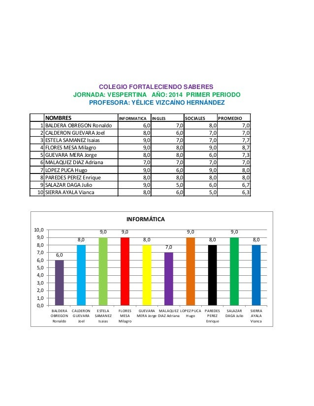 NOMBRES INFORMATICA INGLES SOCIALES PROMEDIO 1 BALDERA OBREGON Ronaldo 6,0 7,0 8,0 7,0 2 CALDERON GUEVARA Joel 8,0 6,0 7,0...