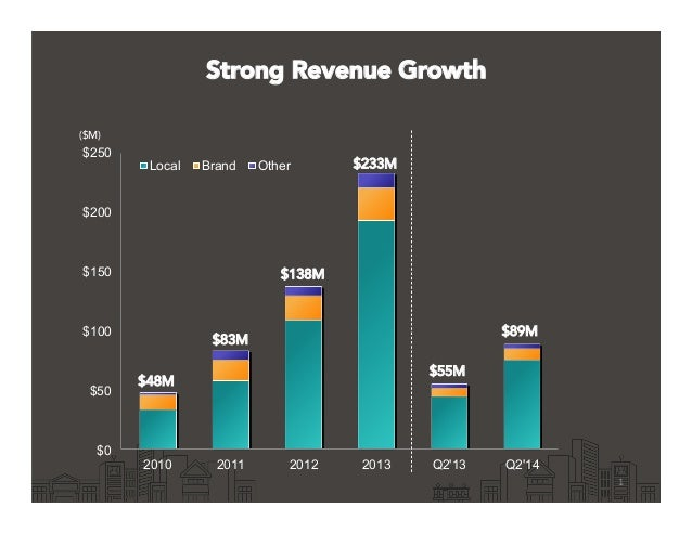 $0 $50 $100 $150 $200 $250 2010 2011 2012 2013 Q2'13 Q2'14 Local Brand Other Strong Revenue Growth 1	    ($M) $48M $83M $2...