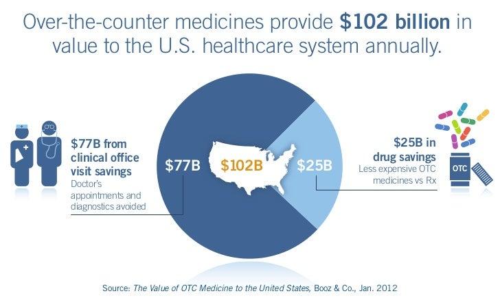 Infographic: Affordability of OTC Medicines