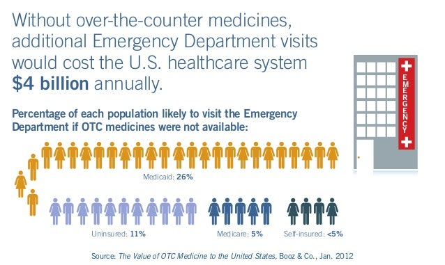 Without over-the-counter medicines, additional Emergency Department visits would cost the U.S. healthcare system $4 billio...