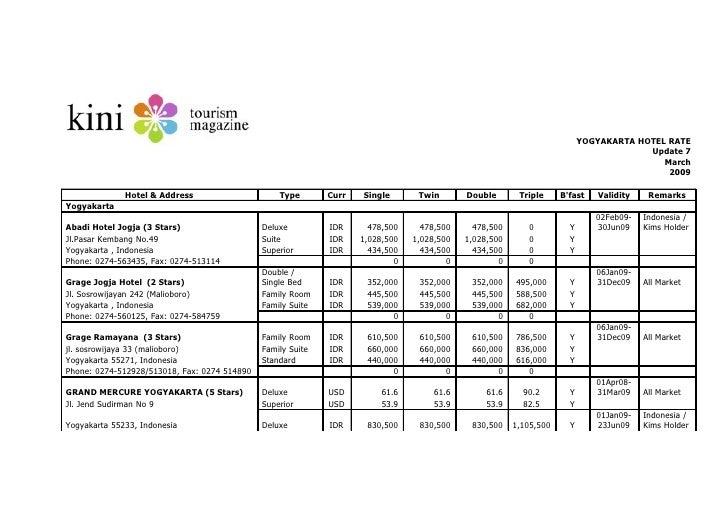 Yogyakarta Hotel Rate