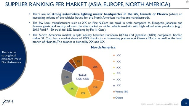 Automotive Lighting Technology Industry And Market